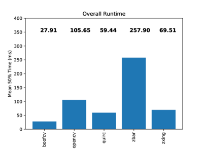 Runtime Performance Summary