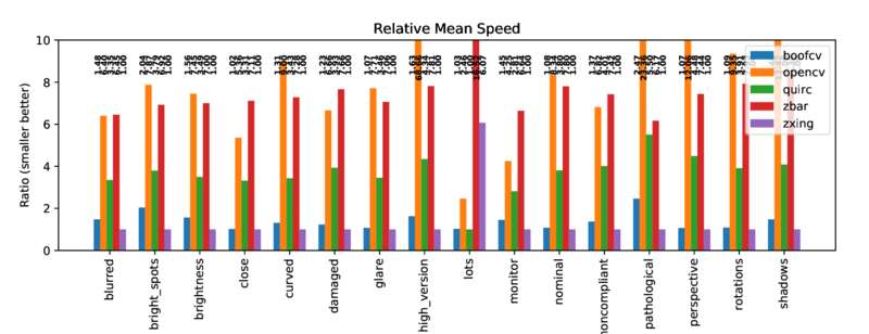 Relative Runtime by Categories