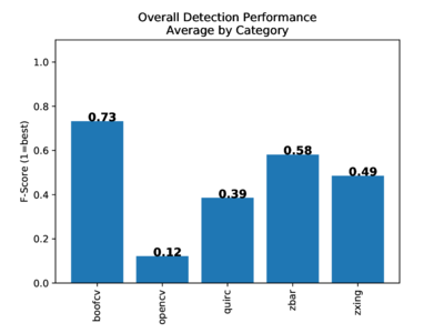 Detection Performance Summary