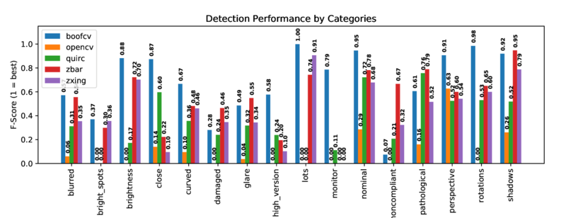 Detection Performance by Categories