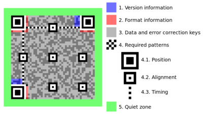 Structure of a QR Code. From Wikipedia